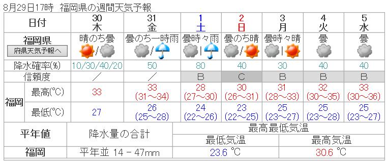気象庁 _ 週間天気予報: 福岡県 - Internet Explorer 2018_08_29 18_41_53