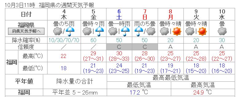 気象庁 _ 週間天気予報: 福岡県 - Internet Explorer 2018_10_03 14_43_50